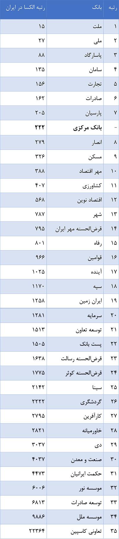 جدول ۱: رتبه الکسای بانکهای ایران