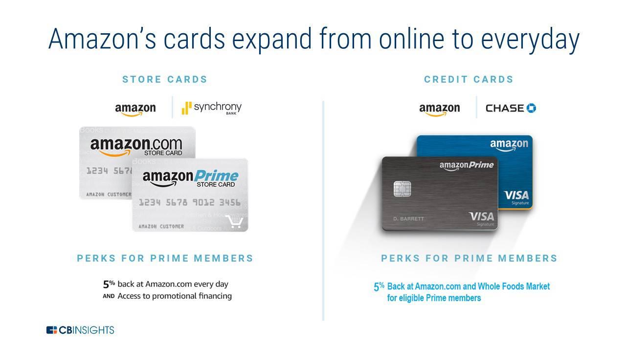 کارت اعتباری آمازون