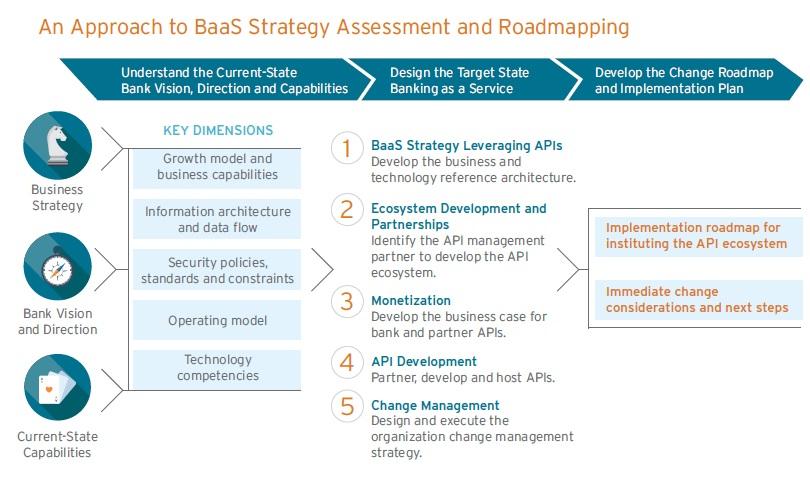 شکل ۸: رویکردی برای ارزیابی و ترسیم استراتژی BaaS