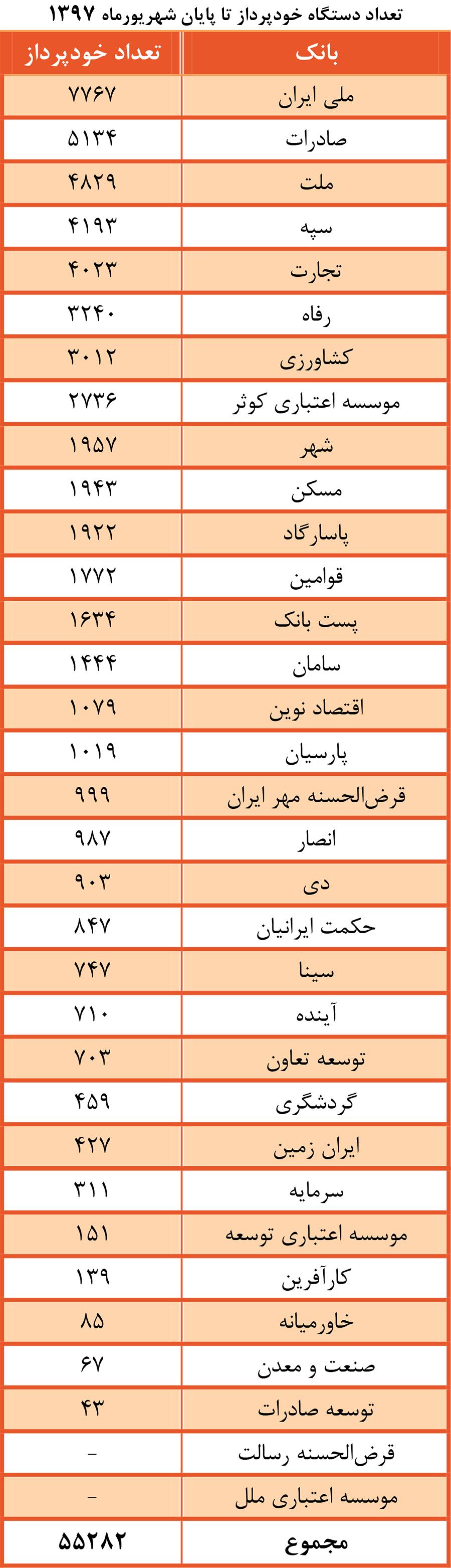پایگاه خبری آرمان اقتصادی Atba-2-Index-Way2pay-98-04-23 آخرین آمار از تعداد دستگاههای خودپرداز هر یک از بانکهای کشور / چند خودپرداز در ایران وجود دارد؟
