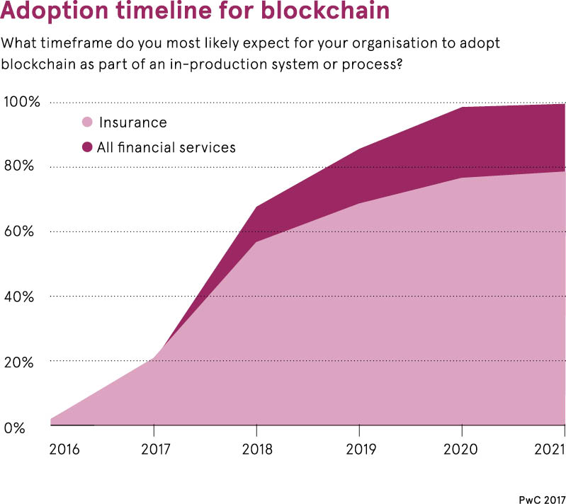 ورود بلاکچین در صنعت بیمه مشابه سایر سرویسهای مالی، روند رو به رشدی را تجربه میکند.