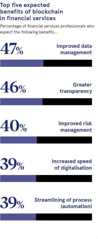 5 مزیت اساسی بلاکچین در سرویسهای مالی، عبارتند از: بهبود مدیریت دادهها: 47 درصد - شفافیت بیشتر: 46 درصد - بهبود مدیریت ریسک: 40 درصد - افزایش سرعت دیجیتالی شدن: 39 درصد - اتوماسیون: 39 درصد