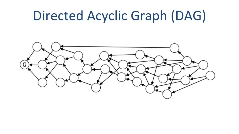 فناوری دفترکل دیجیتالی گراف جهتدار