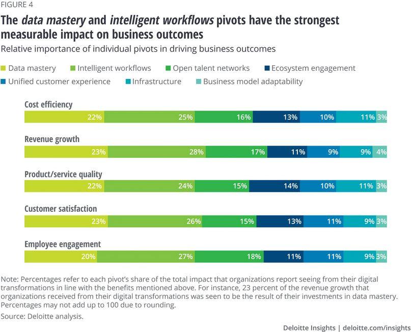 نقش مشتریان در تحول دیجیتال