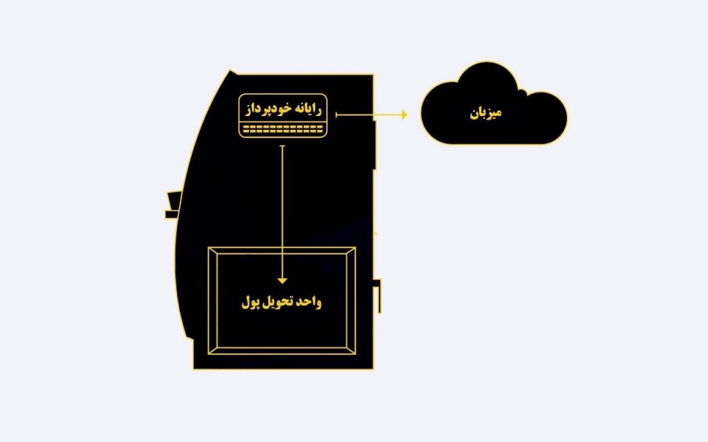 شکل 1. محل استقرار رایانه خودپرداز (ATM Computer) و واحد تحویل پول (Dispenser)، و نیز ارتباط خودپرداز با میزبان (Host)