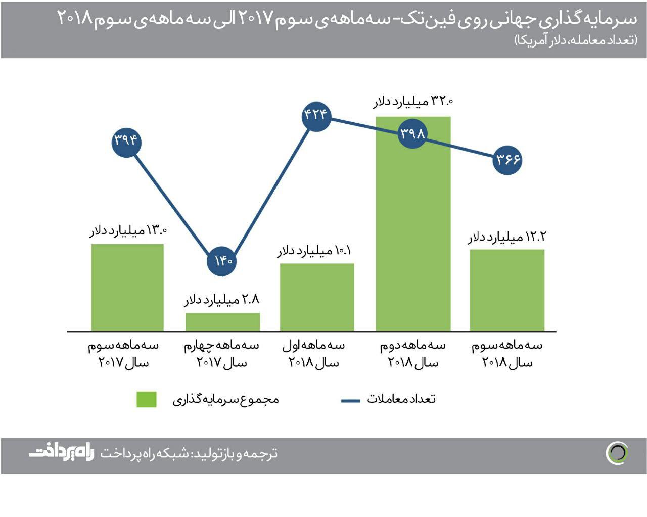 پایگاه خبری آرمان اقتصادی Fintech-Investment-index-03-way2pay-97-08-14 سرمایهگذاریهای جهانی حوزهی فینتک هماکنون به بالاترین میزان رشد خود از سال ۲۰۱۴ رسیده است
