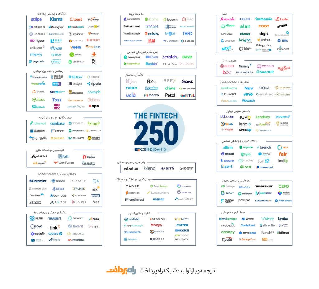 250 شرکت فینتک برتر سال 2018