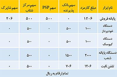فرمول توزیع ماندهگیری کارمزدهای الکترونیکی