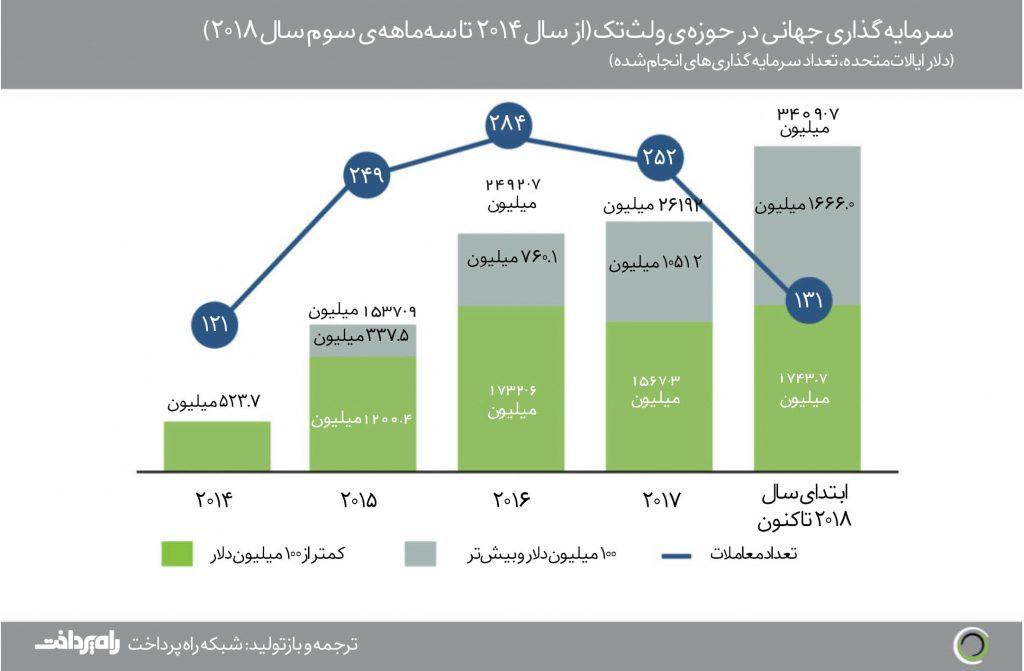 پایگاه خبری آرمان اقتصادی Global-WealthTech-investment-way2pay-97-08-29-1024x671 رکورد سرمایهگذاری جهانی در حوزهی ولثتک زده شد