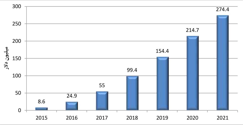 شکل 1. تخمین رشد حجم پرداختها بر بستر موبایل در ایالاتمتحده
