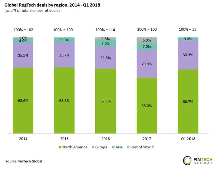 پراکندگی جغرافیایی معاملات رگتک جهان از سال 2017 الی سه ماهه اول سال 2018