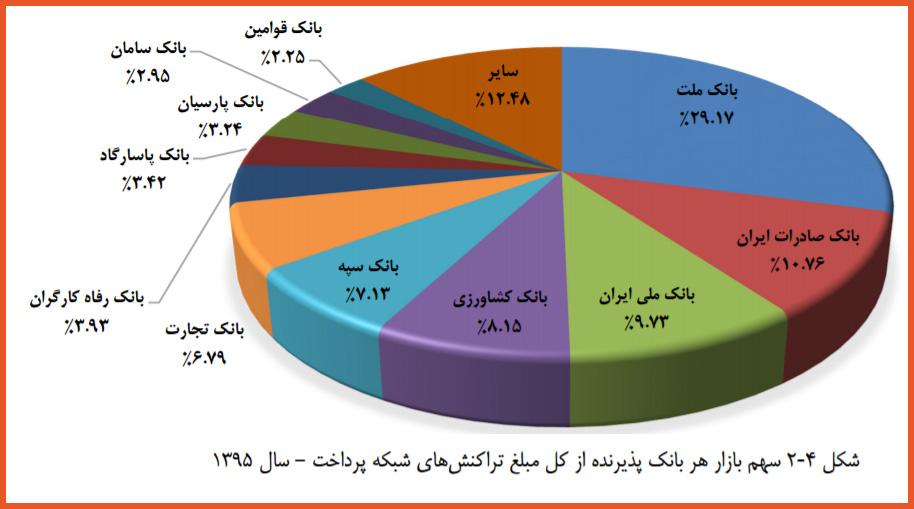 آمار صنعت پرداخت ایران در سال 95 / صنعت پرداخت در سال 95 چه وضعیتی داشت؟