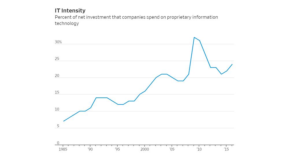 سرمایهگذاری روی فناوری