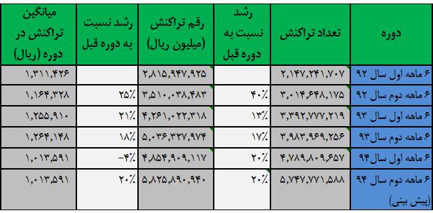Stat-no1-index-way2pay-94-10-06