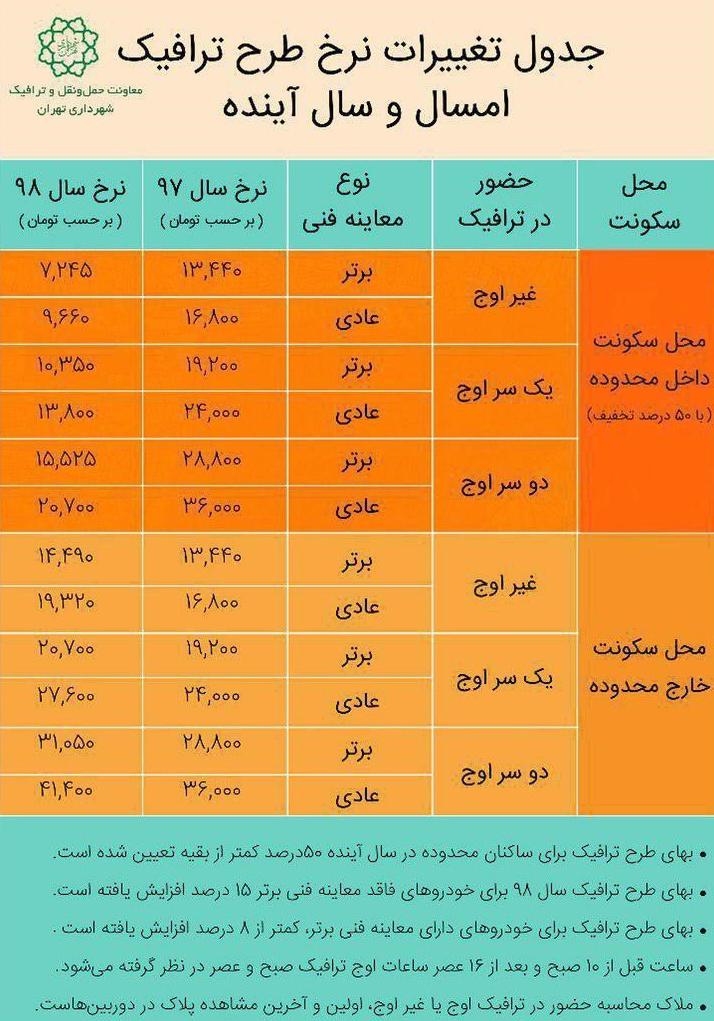جدول تغییرات نرخ طرح ترافیک سال 97 و 98