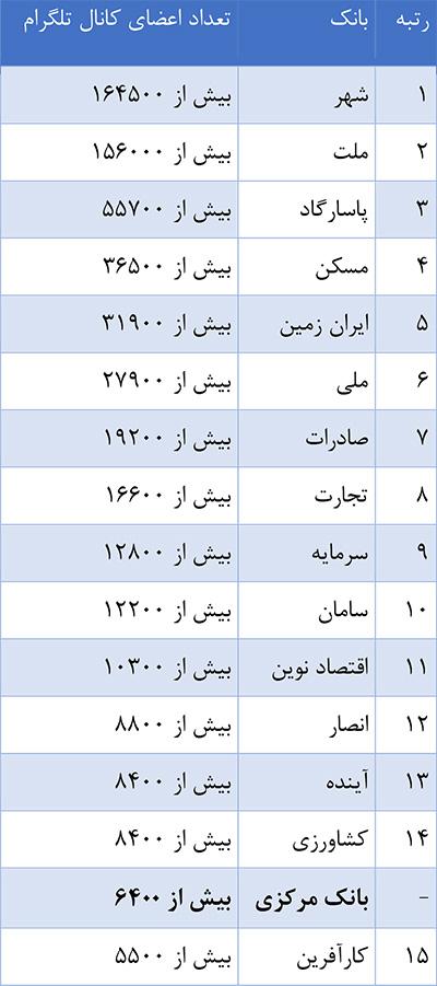 جدول شماره ۲: تعداد اعضای کانال تلگرامی بانکها
