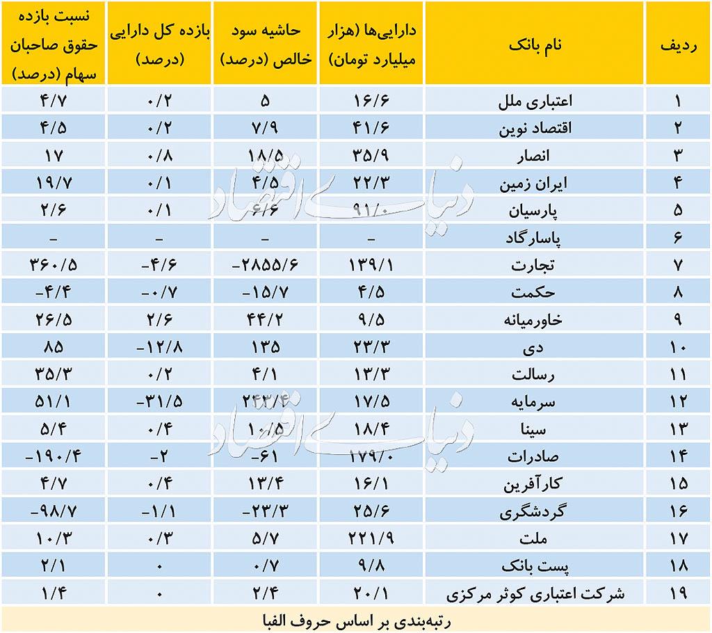 پایگاه خبری آرمان اقتصادی bankha-Index-way2pay-97-08-21 بررسی صورتهای مالی ۱۸ بانک بورسی در ۴ شاخص مالی کلیدی