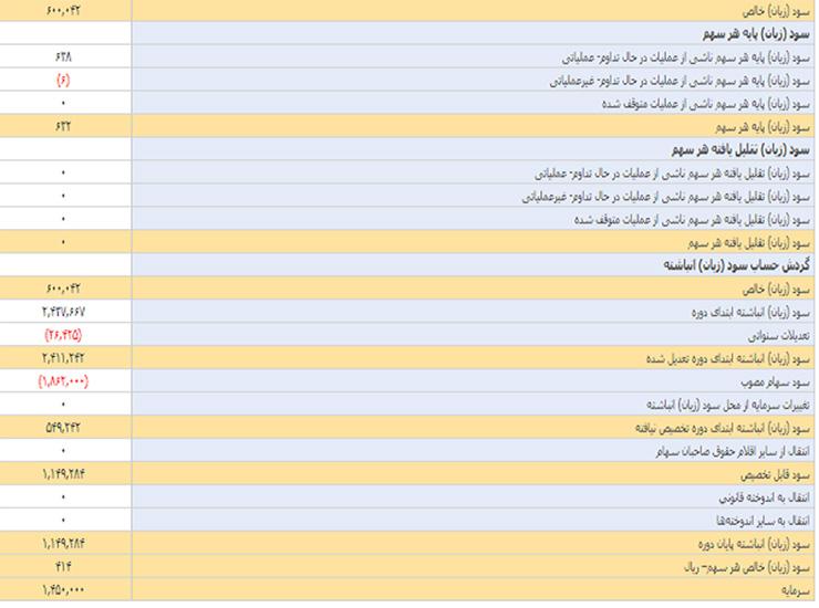 پایگاه خبری آرمان اقتصادی behpardakht-inex-way2pay-97-07-21 به پرداخت ملت سوددهترین شرکت داخلی با استانداردهای جهانی