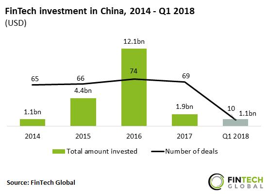 نمودار میزان سرمایهگذاری در فینتک چین از سال ۲۰۱۴ تا سهماهه اول ۲۰۱۸
