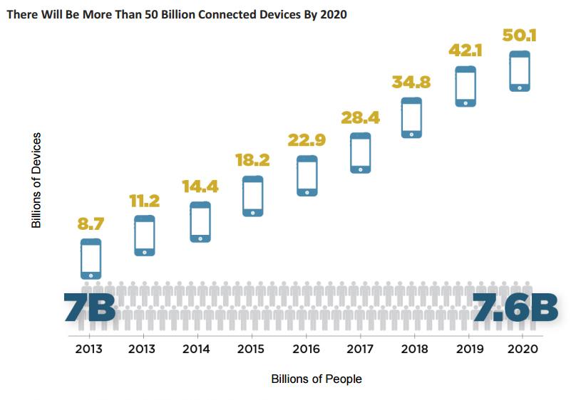 میزان وسایل وصل شده به اینترنت تا سال ۲۰۲۰
