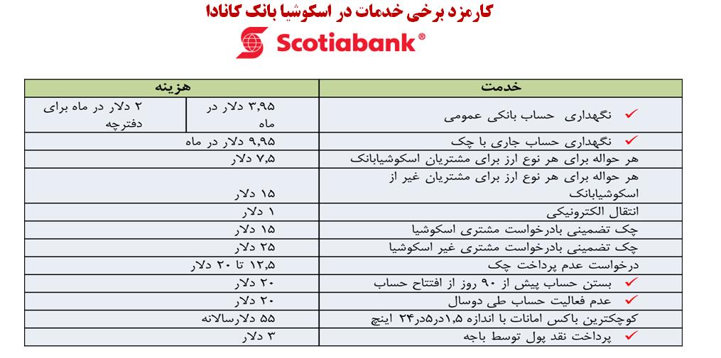 فعالیت سیستم بانکی