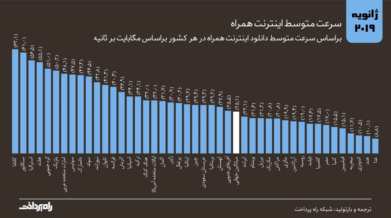 میانگین سرعت اینترنت همراه در جهان