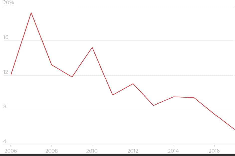 نرخ رشد اینترنت