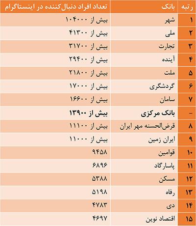 جدول ۳: تعداد دنبالکنندههای بانکها در اینستاگرام