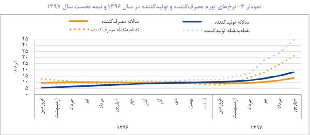 پایگاه خبری آرمان اقتصادی jd2-index-way2pay-97-08-07 گزارش فصلی بانک خاورمیانه از تحولات اقتصاد ایران