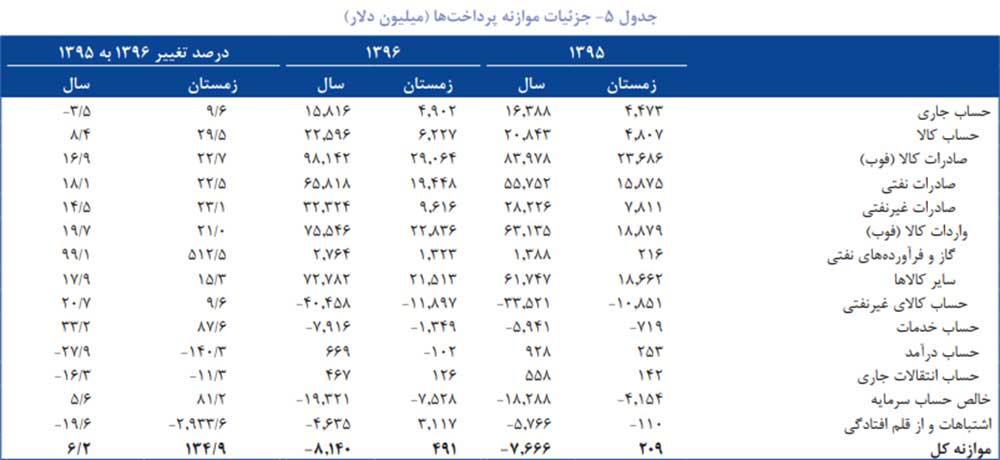 پایگاه خبری آرمان اقتصادی jd3-index-way2pay-97-08-07 گزارش فصلی بانک خاورمیانه از تحولات اقتصاد ایران