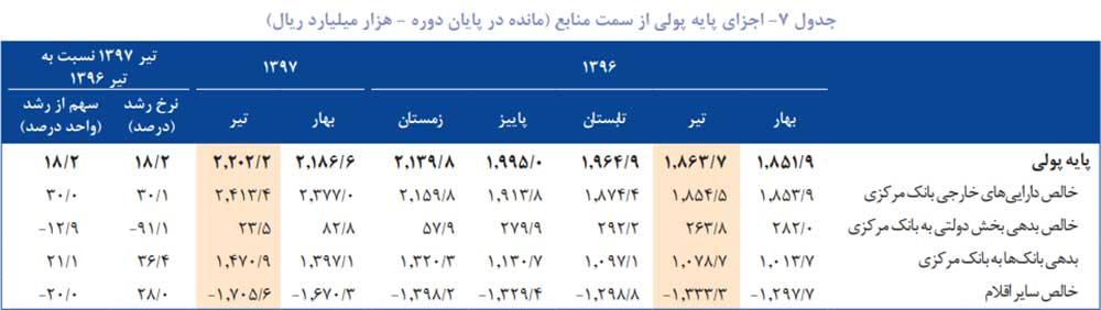پایگاه خبری آرمان اقتصادی jd5-index-way2pay-97-08-07 گزارش فصلی بانک خاورمیانه از تحولات اقتصاد ایران