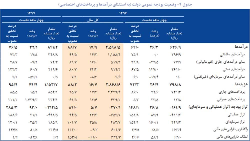 پایگاه خبری آرمان اقتصادی jd6-index-way2pay-97-08-07 گزارش فصلی بانک خاورمیانه از تحولات اقتصاد ایران