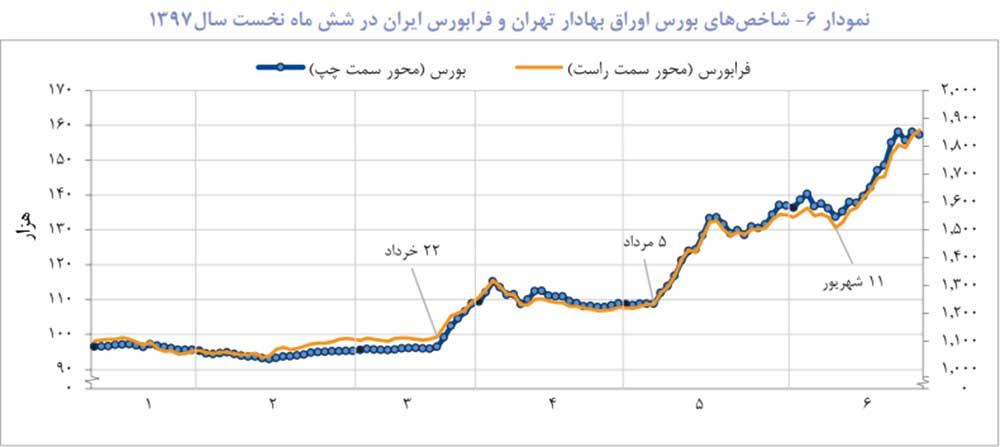 پایگاه خبری آرمان اقتصادی jd7-index-way2pay-97-08-07 گزارش فصلی بانک خاورمیانه از تحولات اقتصاد ایران