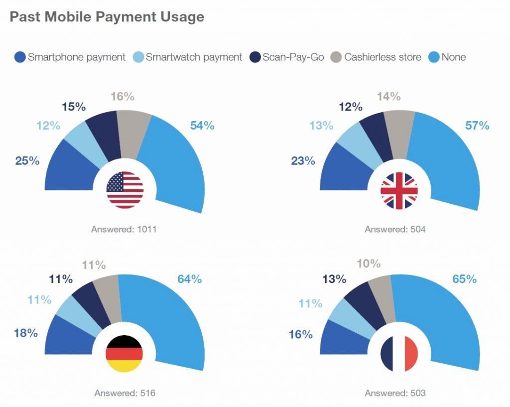 پرداخت به وسیله موبایل