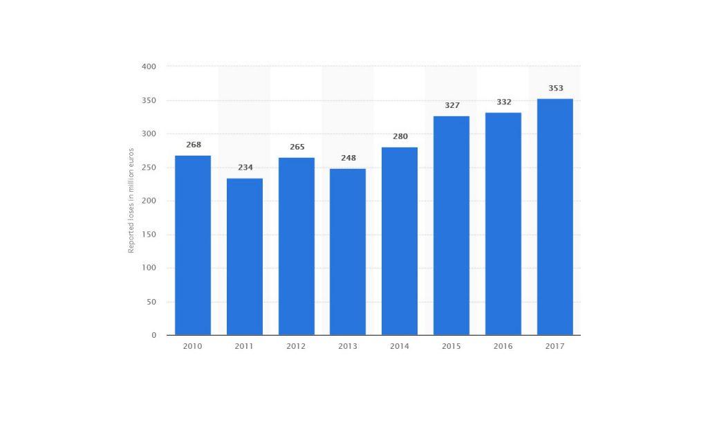نمودار 1. خسارات ناشی از کلاهبرداریهای مرتبط با خودپرداز (بر حسب میلیون یورو) از سال 2010 تا سال 2017 در شماری از کشورهای اروپایی