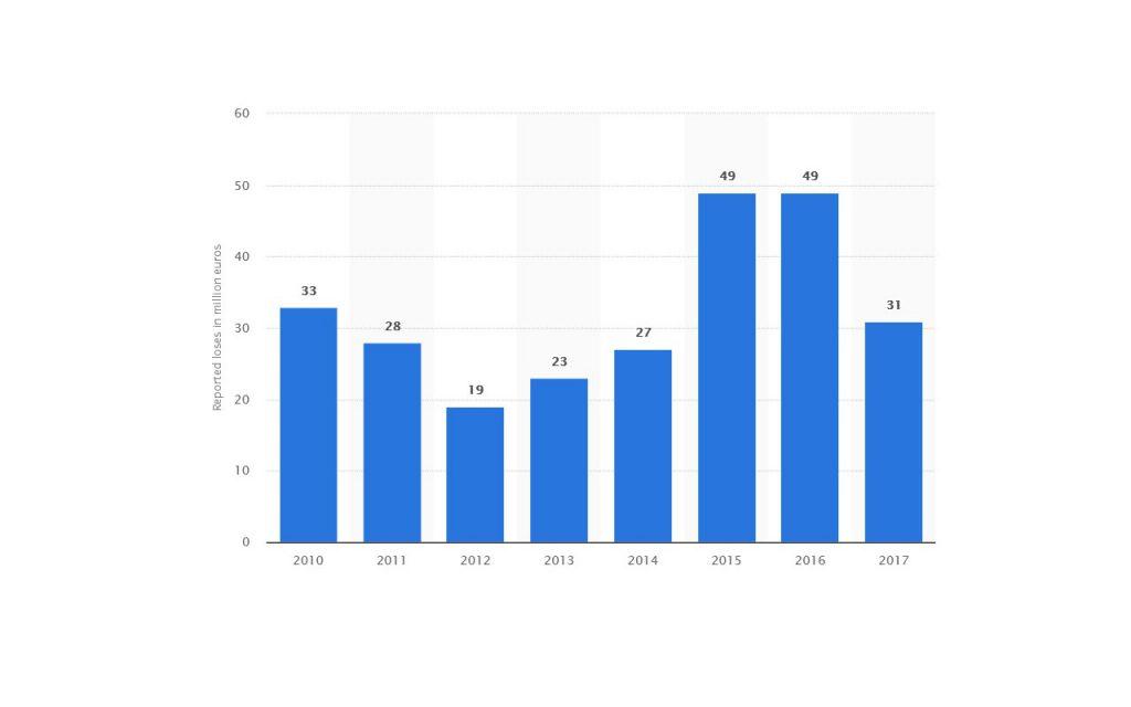 نمودار 2. خسارات ناشی از حمله فیزیکی به خودپردازها (بر حسب میلیون یورو) در خلال سالهای 2010 تا 2017 در شماری از کشورهای اروپایی