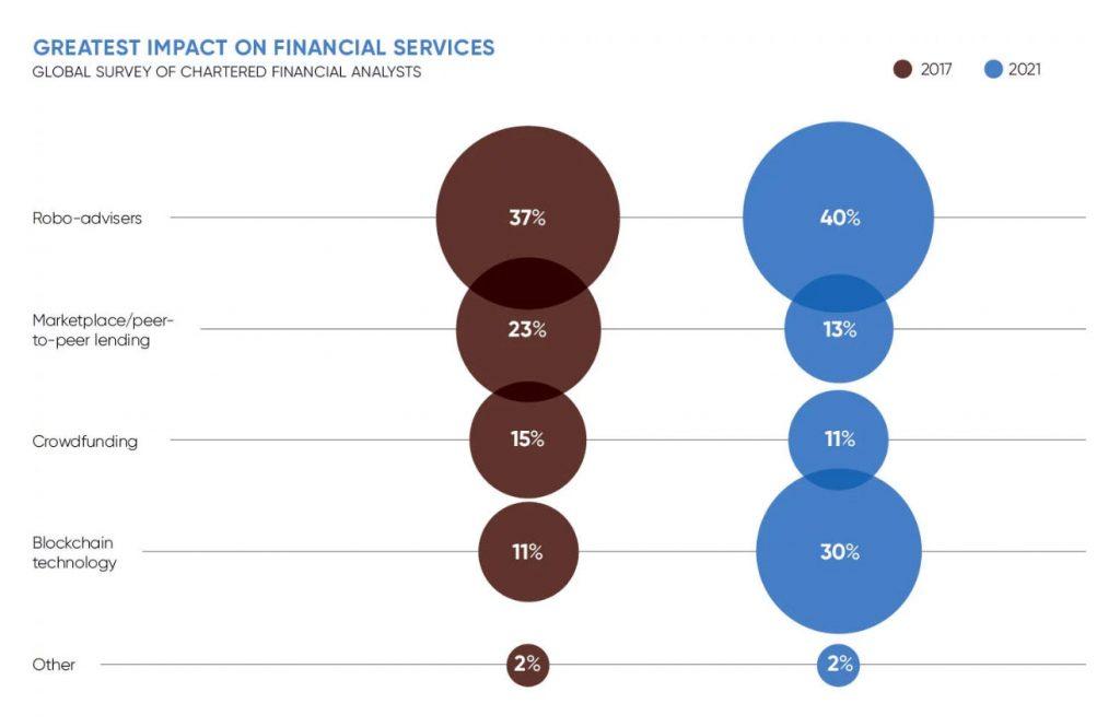 تا سال ۲۰۲۱ بیشترین تاثیر در خدمات مالی توسط مشاوران رباتیک صورت میگیرد