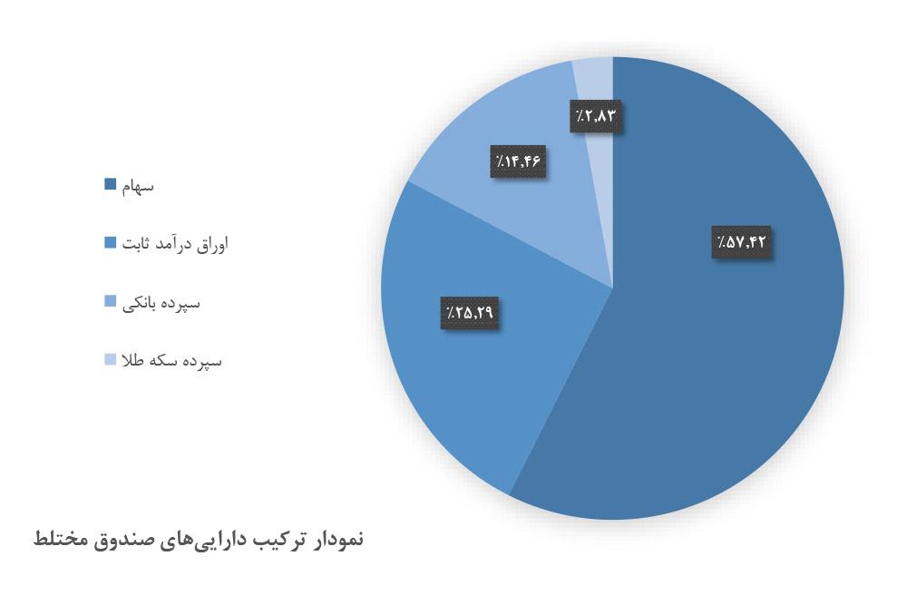 پایگاه خبری آرمان اقتصادی sandoogh-mokhtalet-way2pay-99-02-17 نحوه انتخاب بهترین صندوقهای سرمایهگذاری در بورس