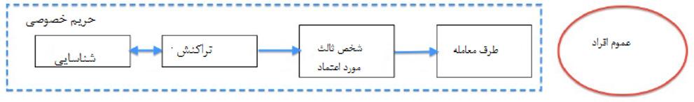 شکل 14: مدل سنتی حریم شخصی