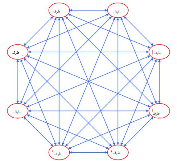 شکل 2: شبکه غیرمتمرکز