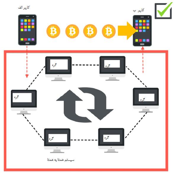شکل ۳: کاربر الف از طریق بیتکوین پول کاربر ب را پرداخت میکند؛ سیستم همتا به همتا