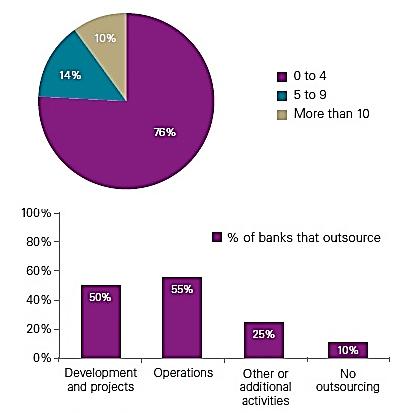 نمودار شماره 1-میزان پذیرش برونسپاری