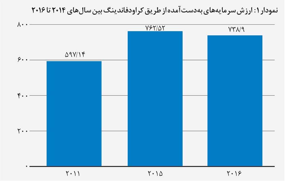 میزان ارزش سرمایه که از طریق کراودفاندینگ در سراسر جهان بین سالهای ۲۰۱۴ تا ۲۰۱۶