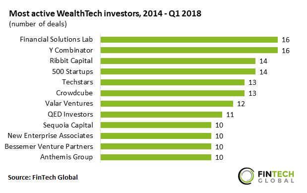 برترین شرکتهای سرمایهگذاری ولثتک