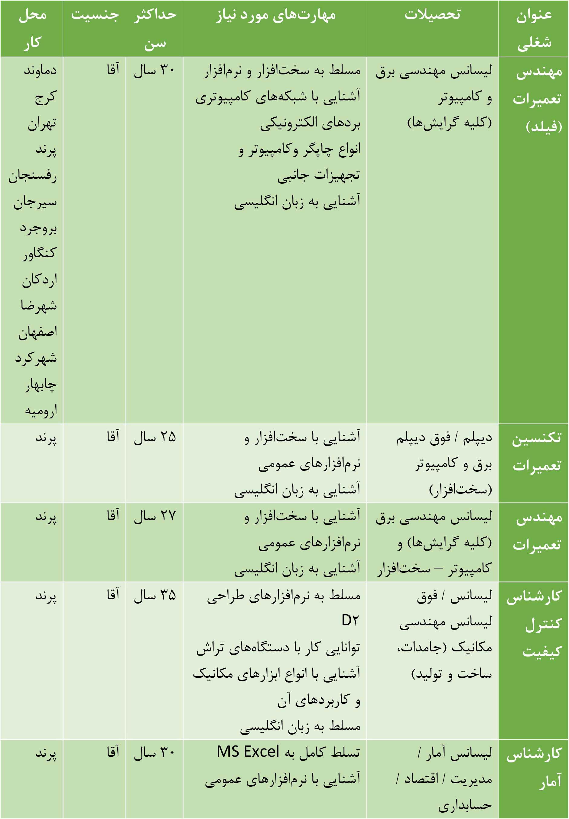 شرکت ایران ارقام در حوزههای تخصصی استخدام میکند